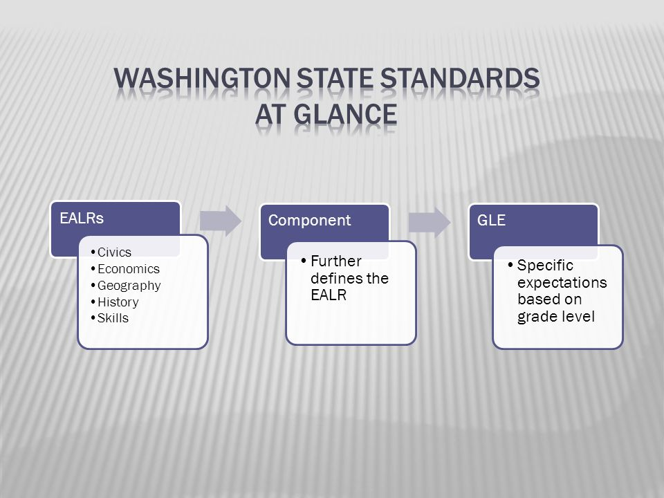 Washington State Standards at Glance