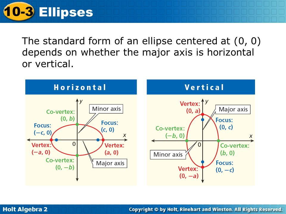 The standard form of an ellipse centered at (0, 0) depends on whether the major axis is horizontal or vertical.