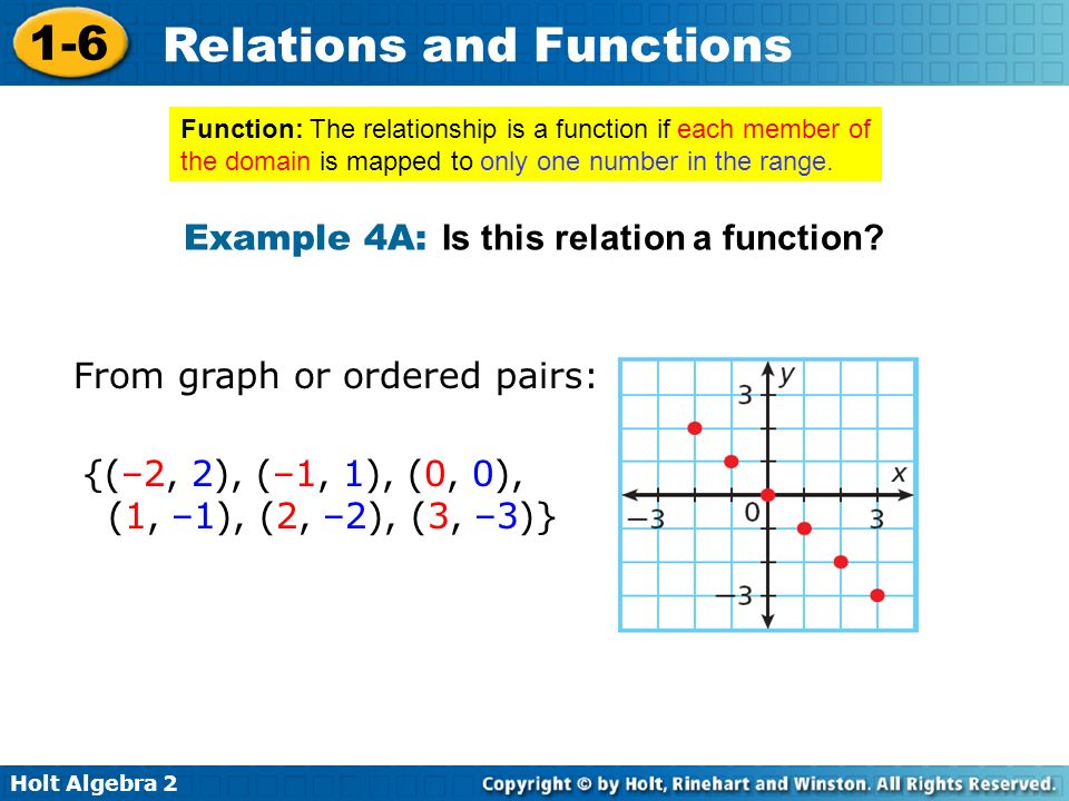 Example 4A: Is this relation a function