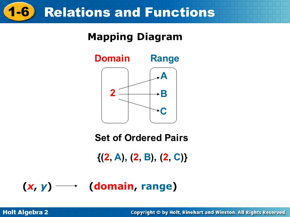 Mapping Diagram Domain. Range. A. 2. B. C.