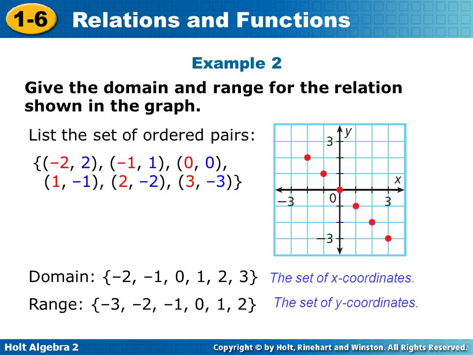 Give the domain and range for the relation shown in the graph.