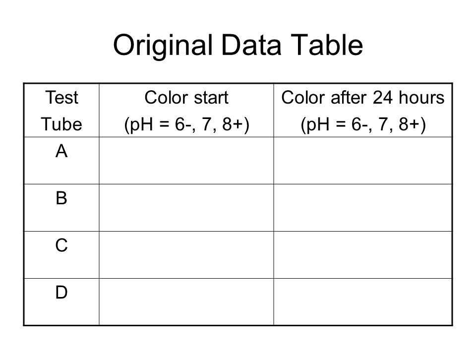 Original Data Table Test Tube Color start (pH = 6-, 7, 8+)