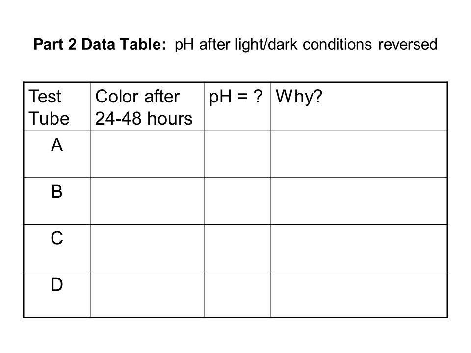Part 2 Data Table: pH after light/dark conditions reversed