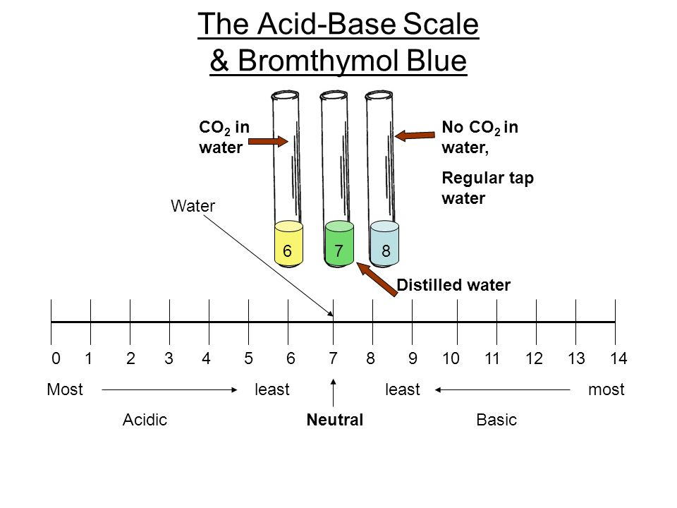 The Acid-Base Scale & Bromthymol Blue