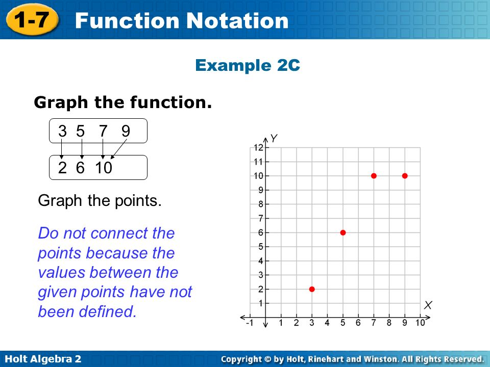 Example 2C Graph the function. 3 5 7 9. 2 6 10. Graph the points.