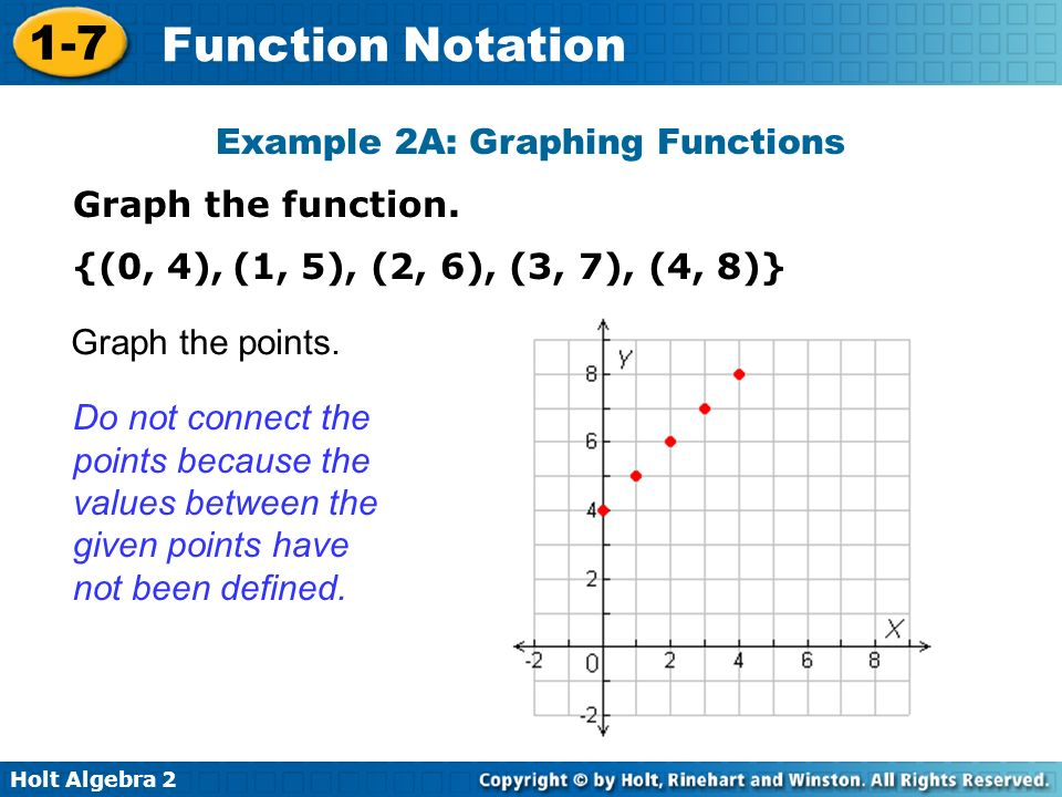 Example 2A: Graphing Functions