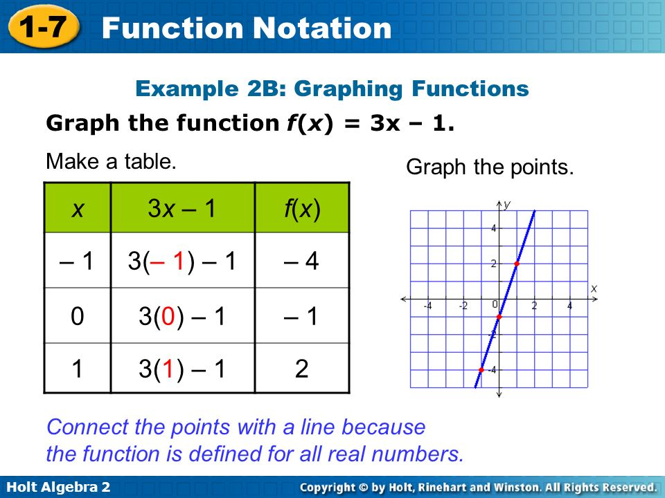 Example 2B: Graphing Functions