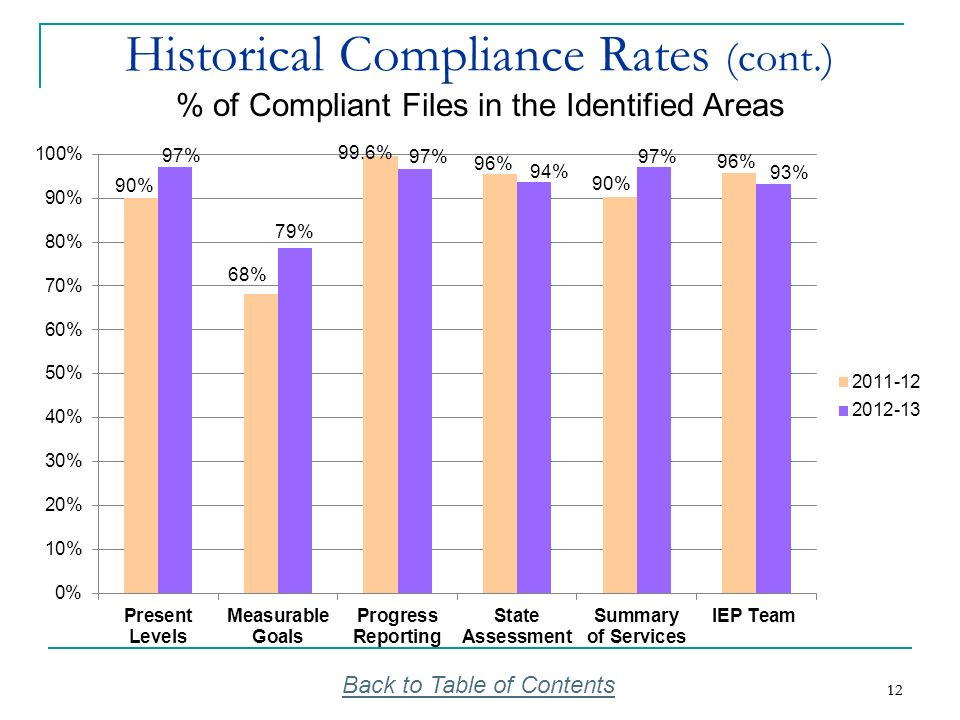 Historical Compliance Rates (cont.)