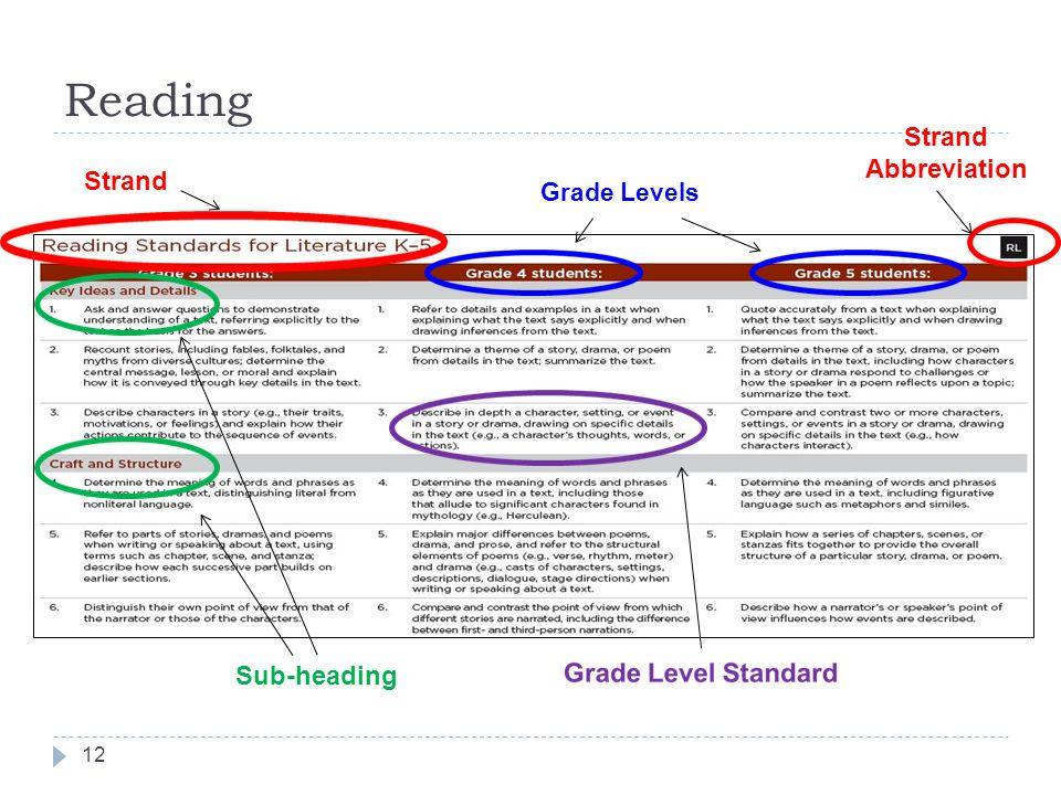Reading Strand Abbreviation Strand Grade Levels Sub-heading