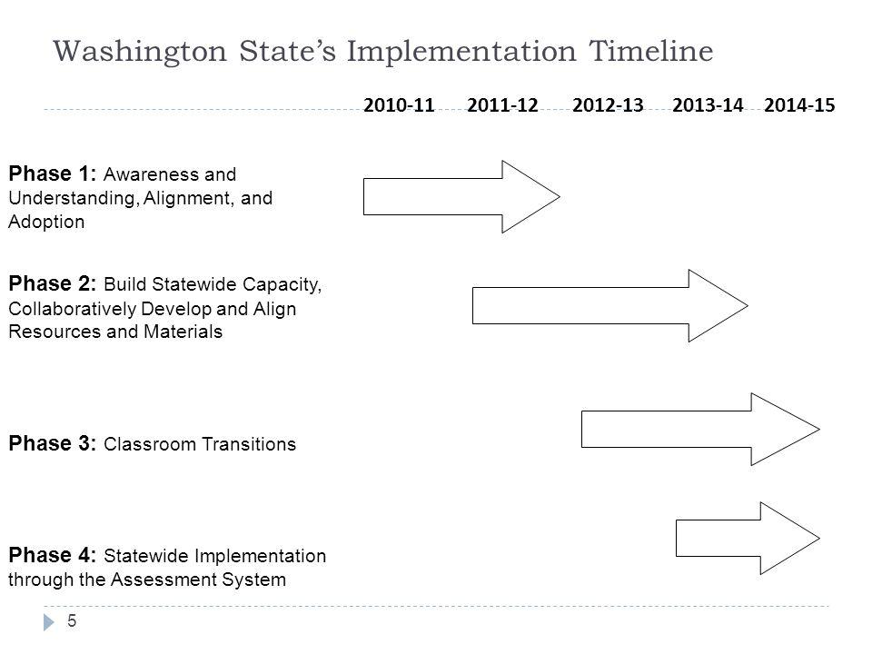 Washington State's Implementation Timeline