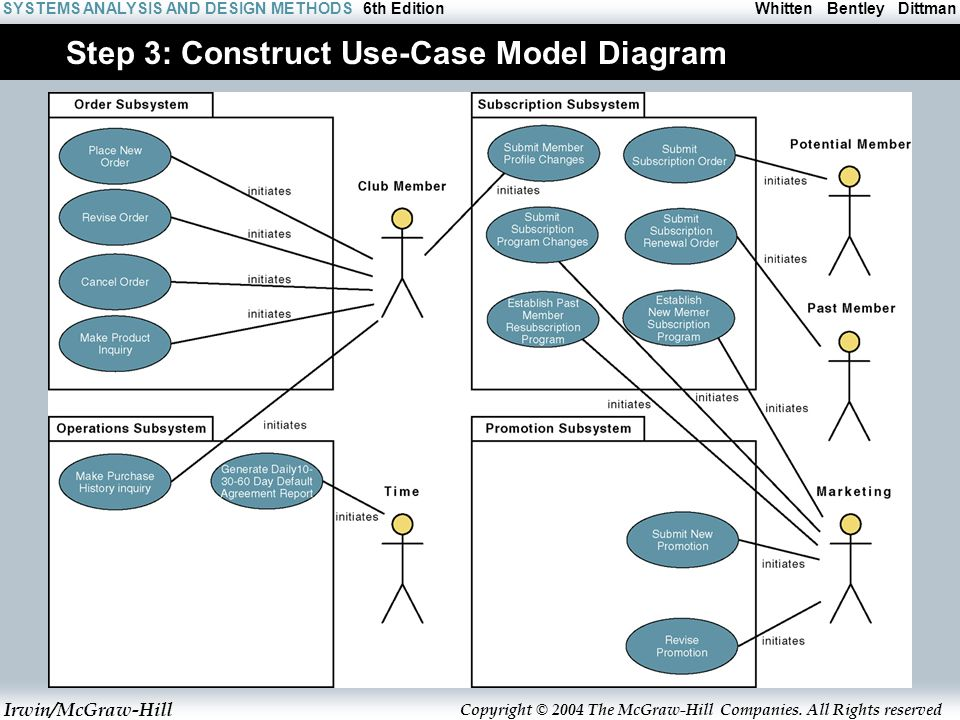 7 modeling system requirements with use cases c h a p t e r ppt step 3 construct use case model diagram ccuart Choice Image