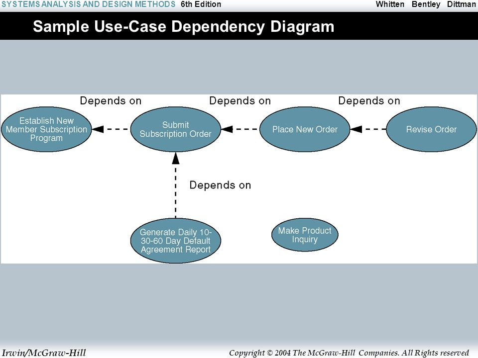 modeling system requirements with use cases It is possible as well that a quality and comprehensive use case model of a large system  for large and complex system requirements, dedicated use case .