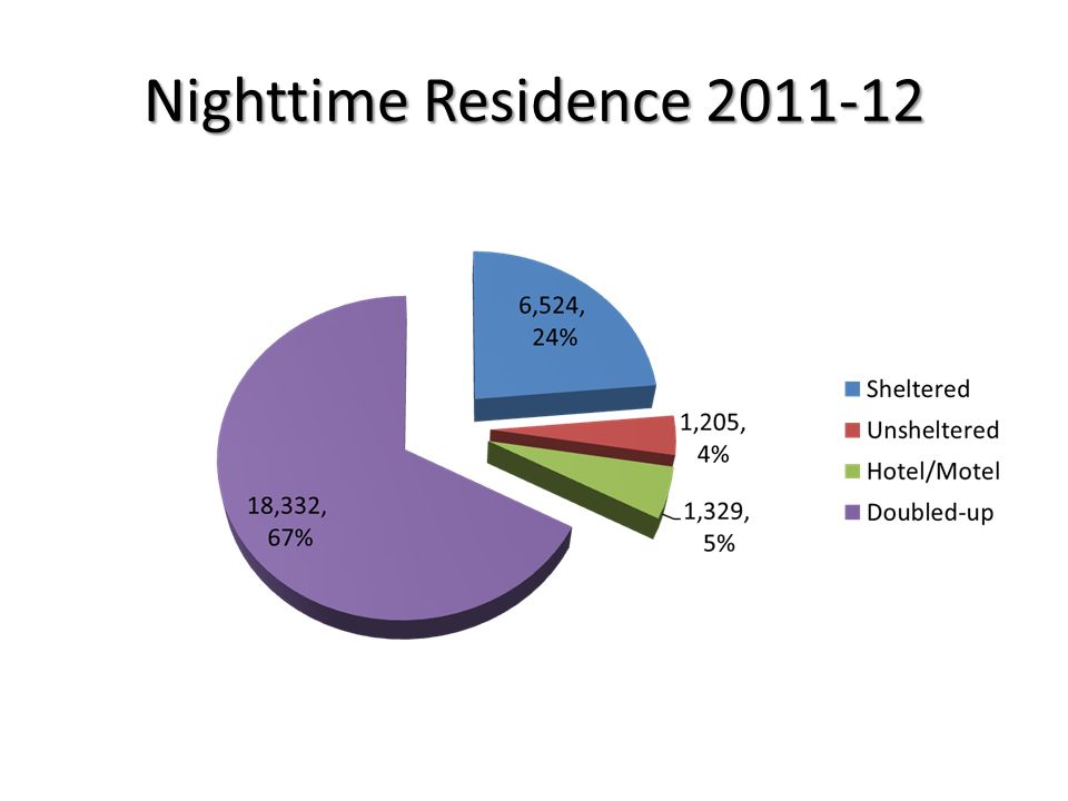 Nighttime Residence 2011-12