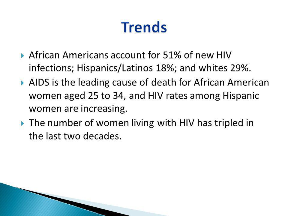 Trends African Americans account for 51% of new HIV infections; Hispanics/Latinos 18%; and whites 29%.