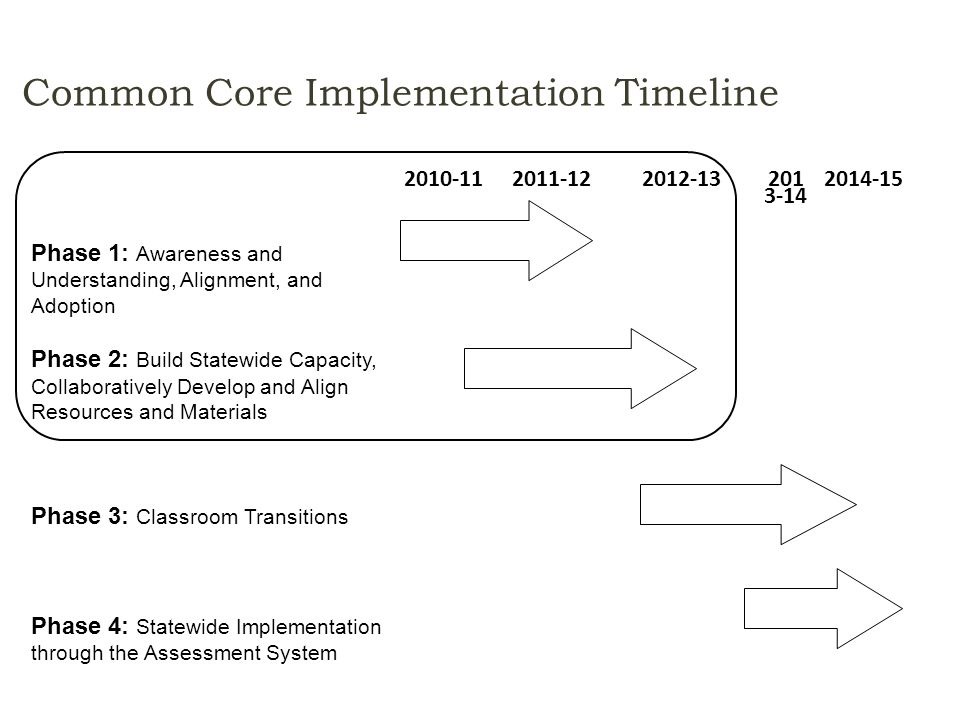 Common Core Implementation Timeline