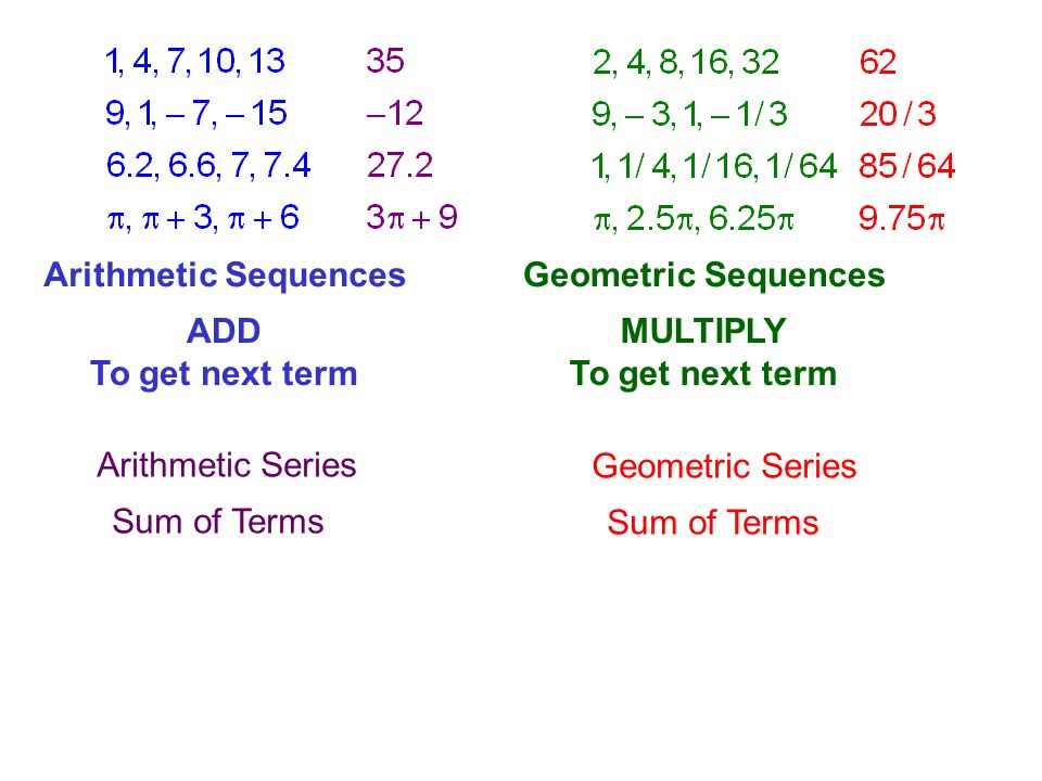 Arithmetic Series Sum of Terms. Geometric Series. Sum of Terms. Arithmetic Sequences. Geometric Sequences.