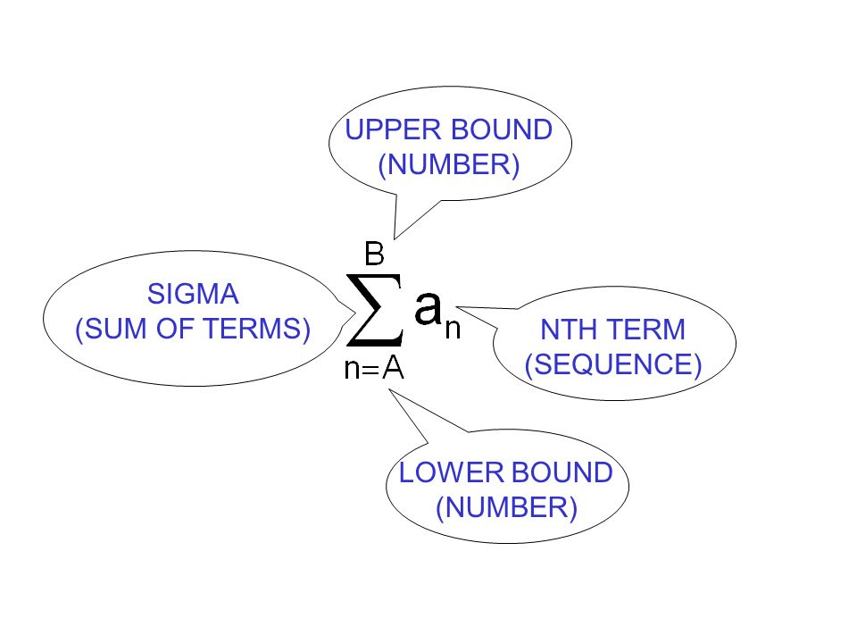 UPPER BOUND (NUMBER) SIGMA (SUM OF TERMS) NTH TERM (SEQUENCE) LOWER BOUND (NUMBER)