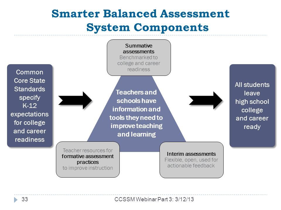 Smarter Balanced Assessment System Components