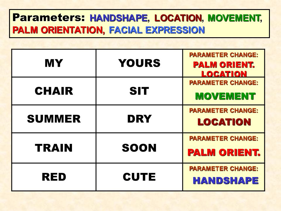 Parameters: HANDSHAPE, LOCATION, MOVEMENT, PALM ORIENTATION, FACIAL EXPRESSION