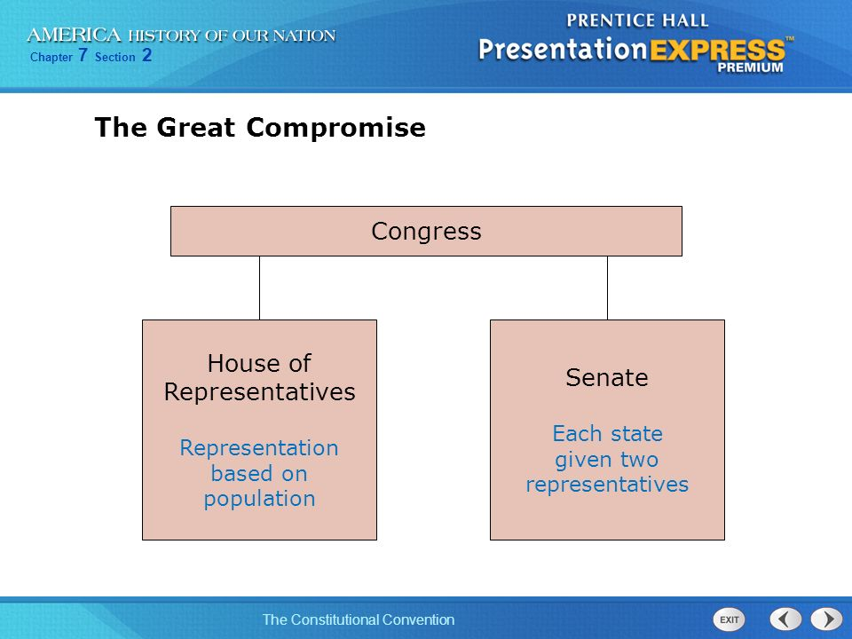 The Great Compromise Congress House of Senate Representatives