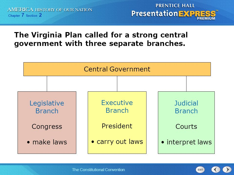The Virginia Plan called for a strong central government with three separate branches.