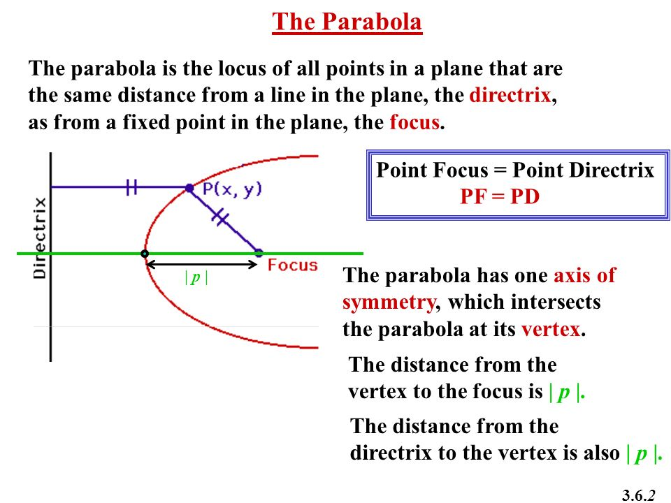 The Parabola The parabola is the locus of all points in a plane that are. the same distance from a line in the plane, the directrix,