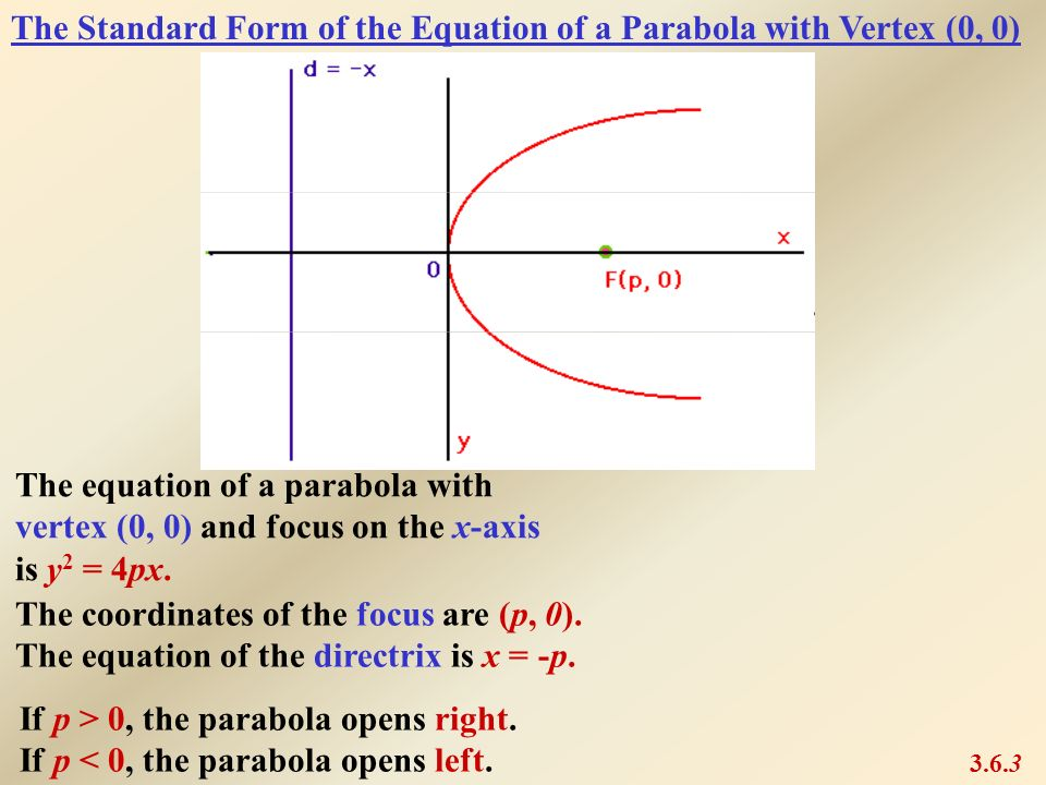 The Standard Form of the Equation of a Parabola with Vertex (0, 0)