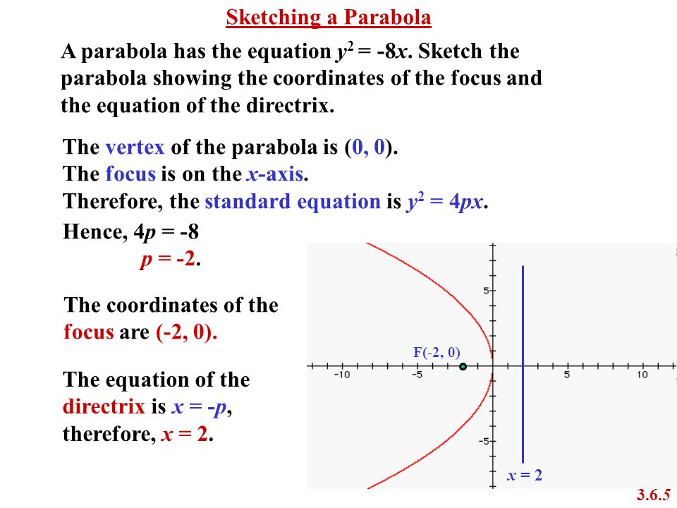 A parabola has the equation y2 = -8x. Sketch the