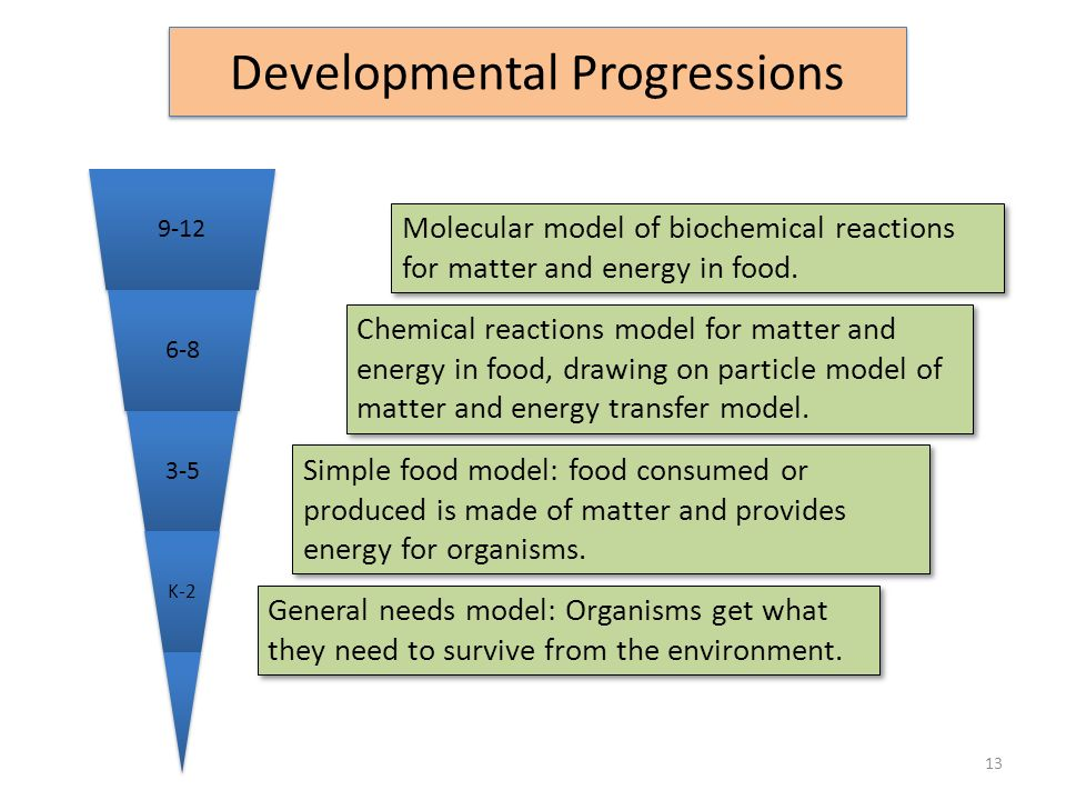 Developmental Progressions