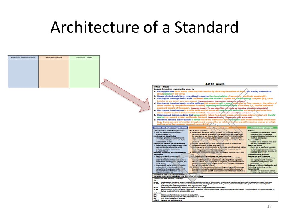 Architecture of a Standard
