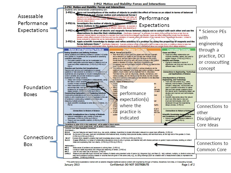 Assessable Performance Expectations Performance Expectations