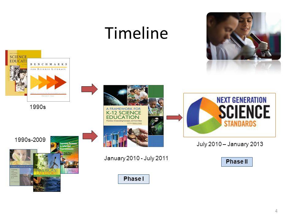 Timeline 1990s 1990s-2009 July 2010 – January 2013