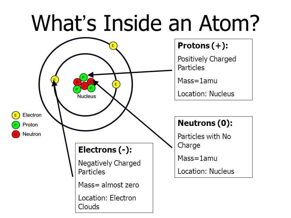 Using The Periodic Table Ppt Download