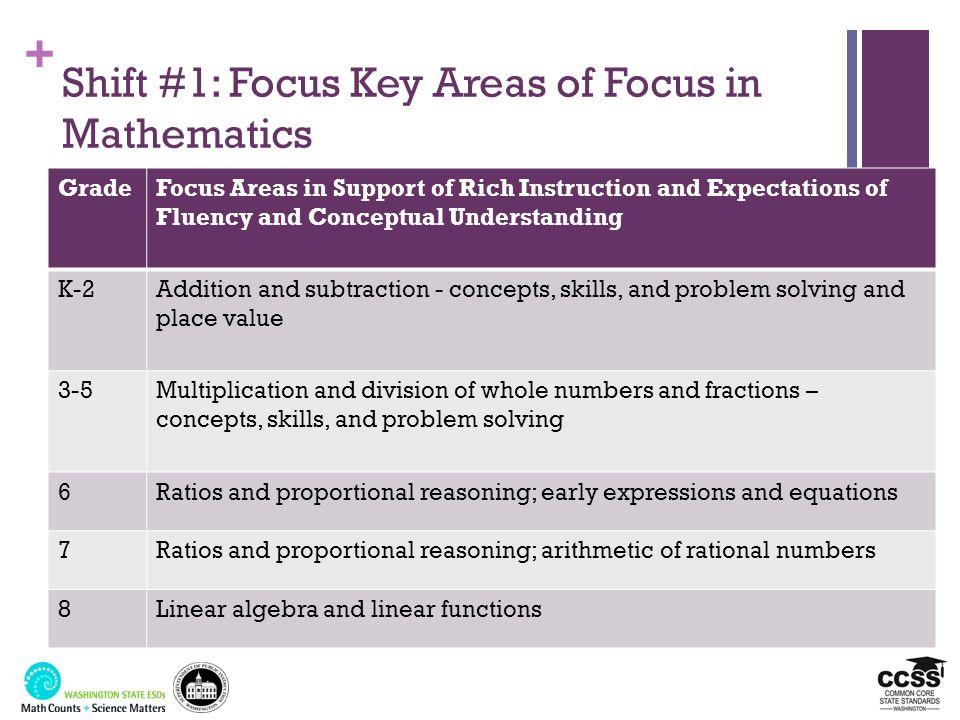 Shift #1: Focus Key Areas of Focus in Mathematics