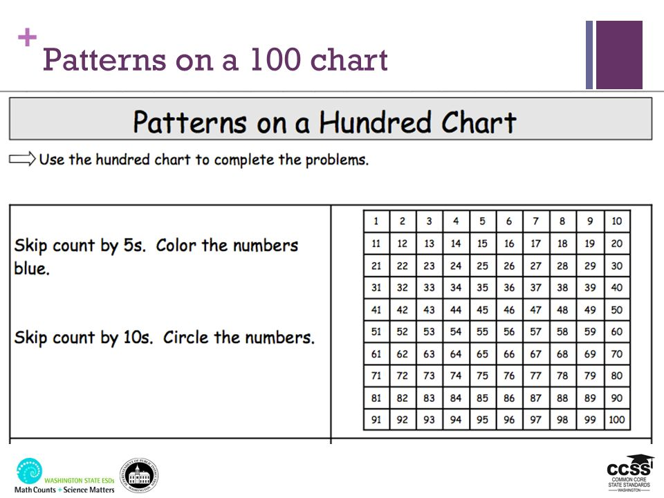 Patterns on a 100 chart Have them analyze this task – handout then adapt it together – we will have notes for this…