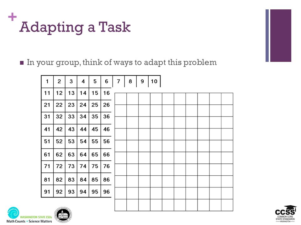 Adapting a Task In your group, think of ways to adapt this problem