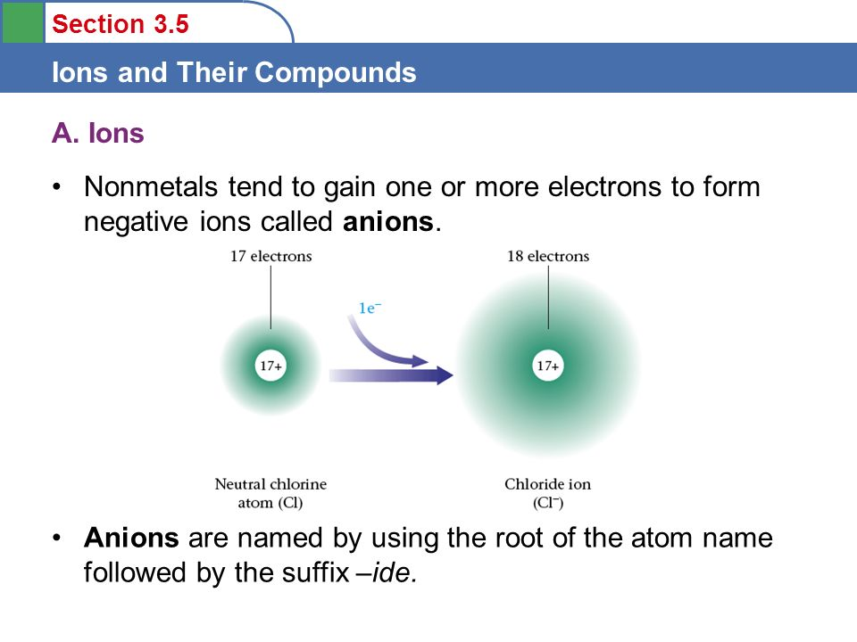 Objectives To describe the formation of ions from their parent ...