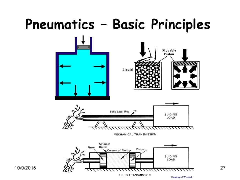 Pneumatics – Basic Principles