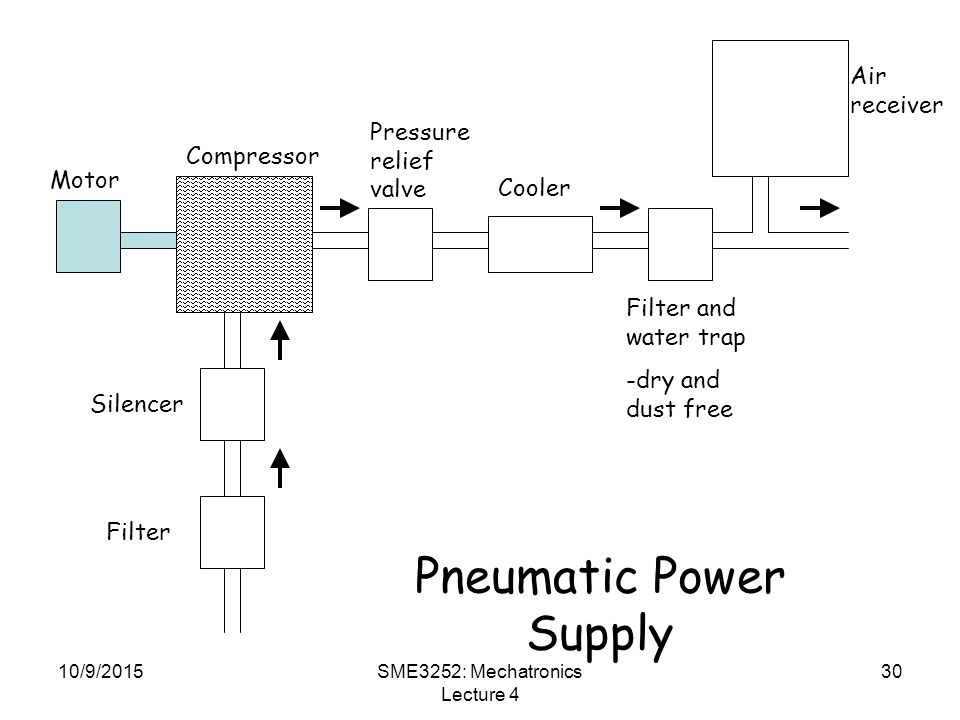 Pneumatic Power Supply
