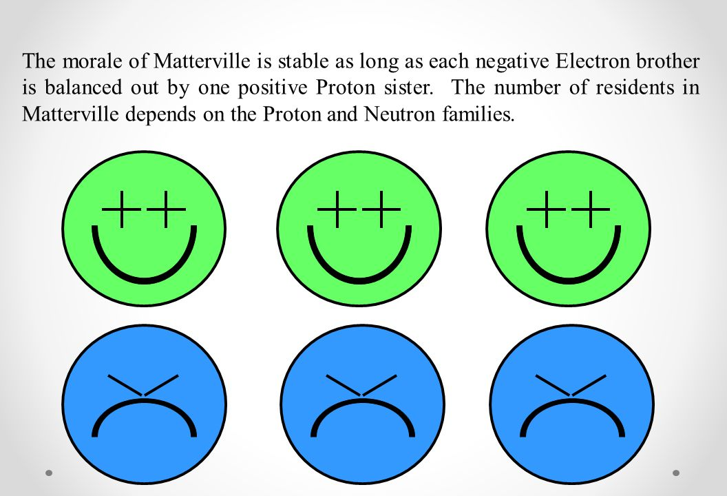 the atoms family ppt download