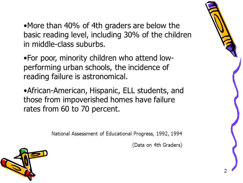 More than 40% of 4th graders are below the basic reading level, including 30% of the children in middle-class suburbs.
