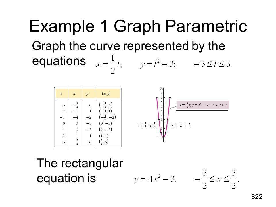 Example 1 Graph Parametric