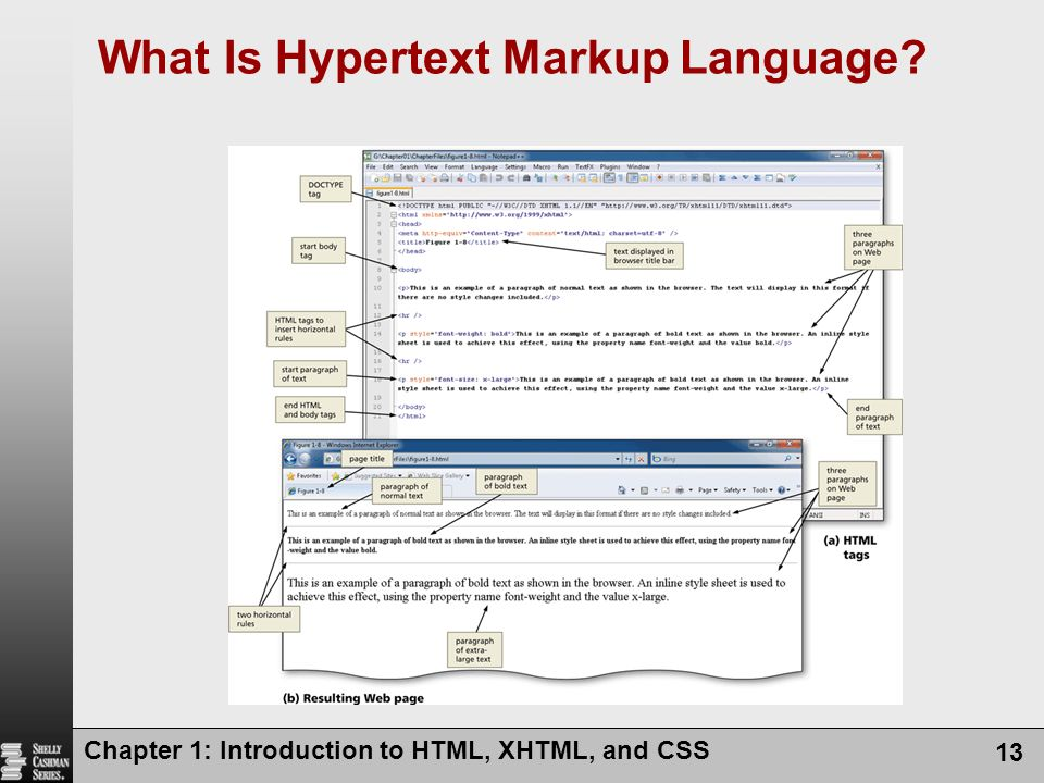 What Is Hypertext Markup Language