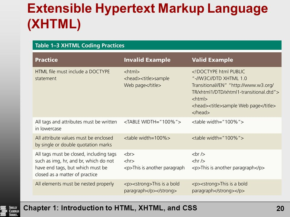 Extensible Hypertext Markup Language (XHTML)