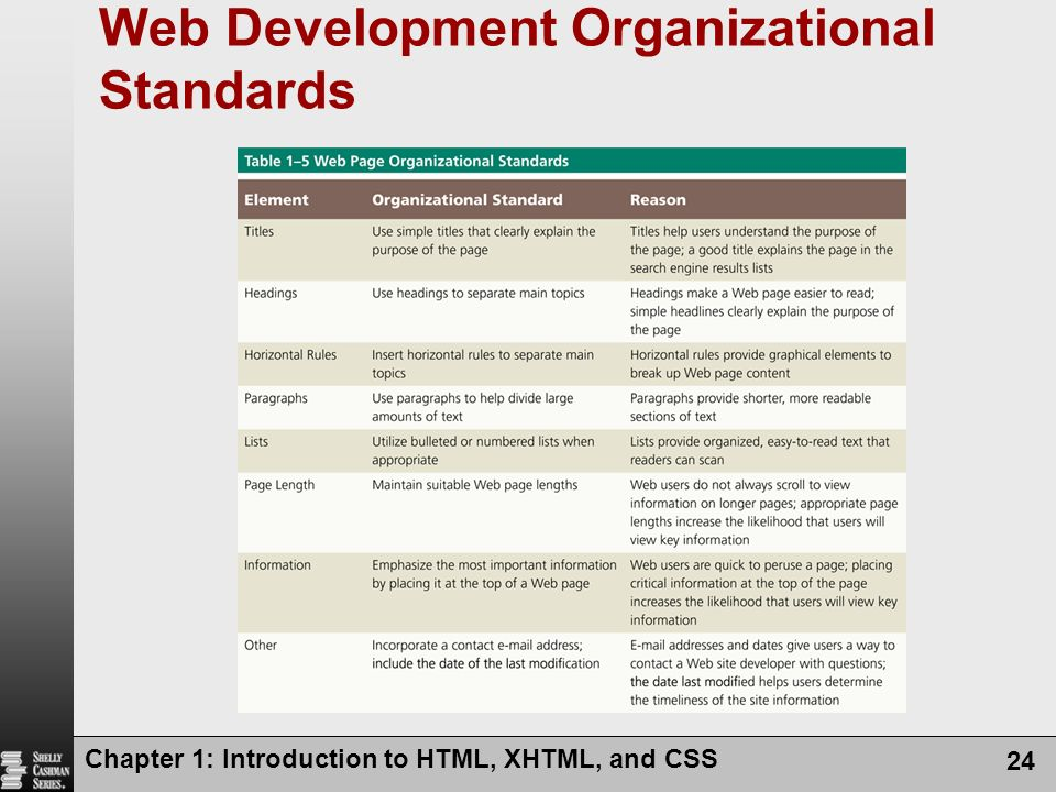 Web Development Organizational Standards