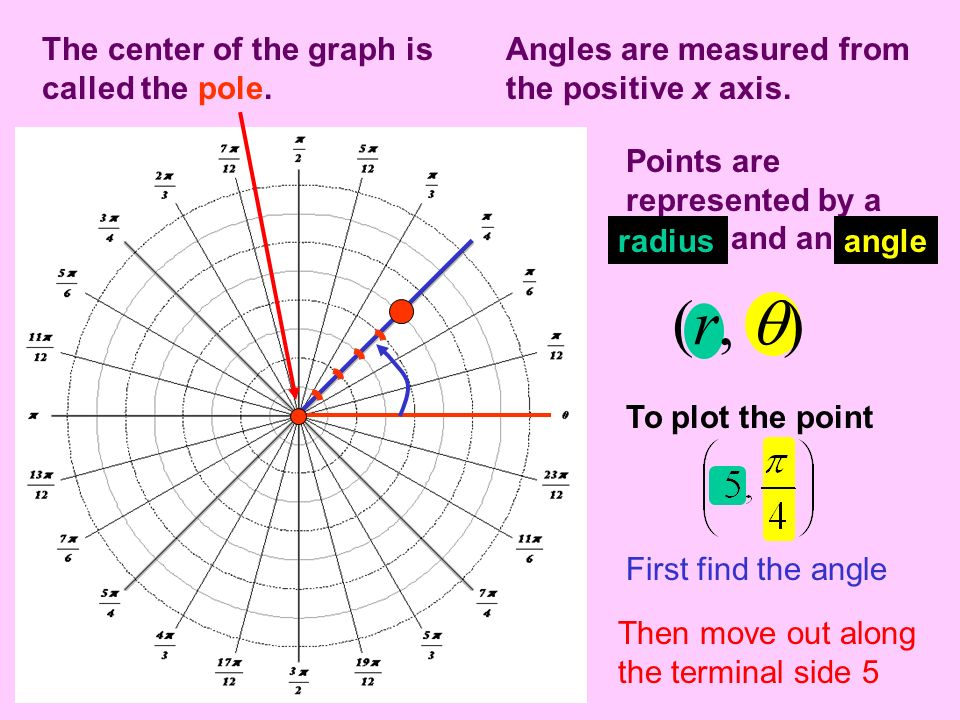 (r, ) The center of the graph is called the pole.
