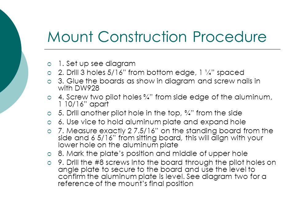 Mount Construction Procedure
