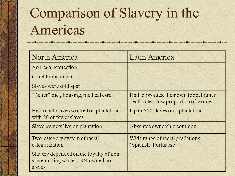 Comparison of Slavery in the Americas