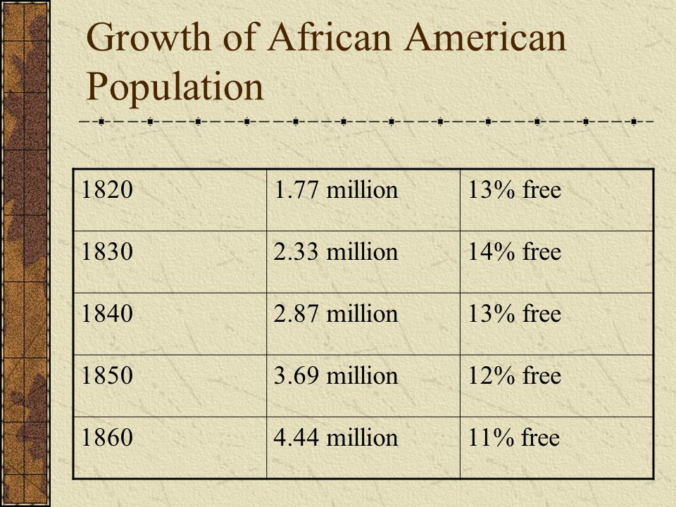 Growth of African American Population