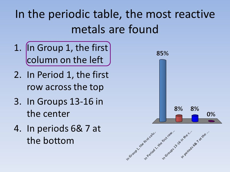 In The Periodic Table The Most Reactive Metals Are Found